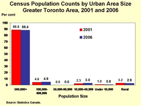2006 census highlights: factsheet 2