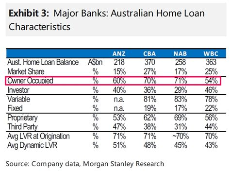 australia housing loan interest rate morgan stanley australian banks are poised to lift interest rates on all home loans