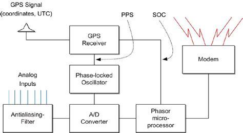 capacitors unit of measurement components of a phasor measurement unit