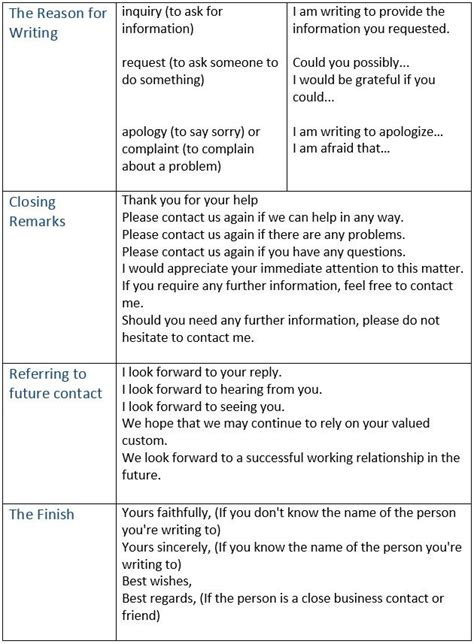 Motivation Letter Phrases Useful Phrases For Writing A Letter Of Application 4 Ways To Write A Successful Cover Letter