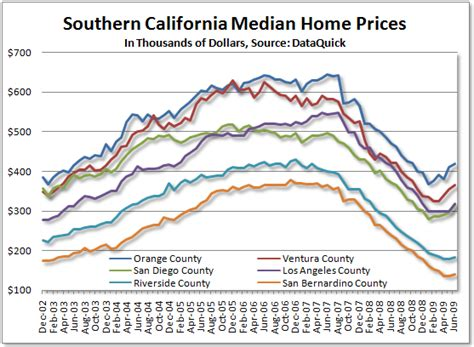 more misleading median home prices ishares u s real