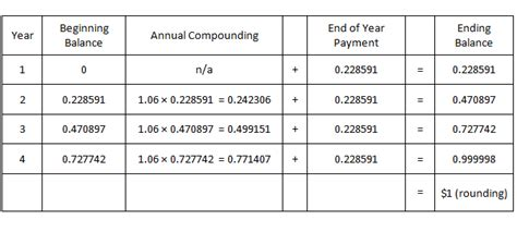 sinking fund payment calculator value of board of equalization