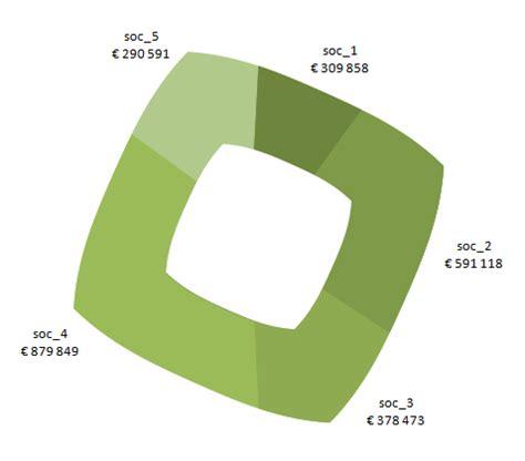 Square Pie In The Eco Circle by Creative And Advanced Chart Design In Excel E90e50fx