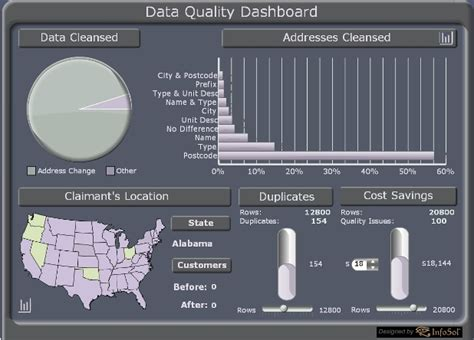 data quality template data quality dashboards infosol