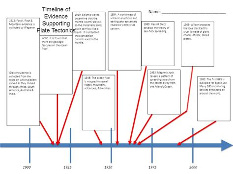 history of pattern formation theory tracing the development of the theory of plate tectonics