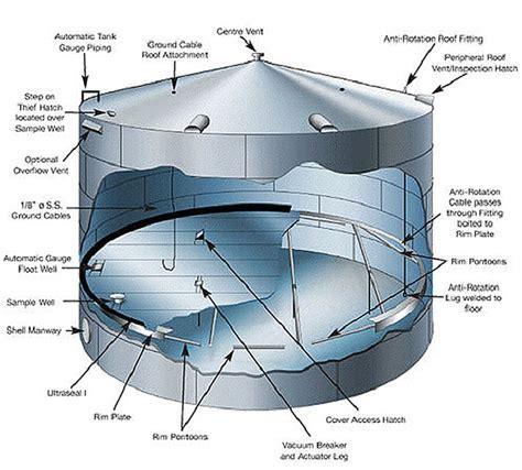 Storage Tank Adalah   Best Storage Design 2017