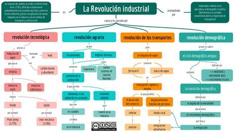 sobre la revolucion on revolution ciencias sociales libro de texto pdf gratis descargar esquemas y mapas conceptuales de historia la revoluci 243 n industrial historia
