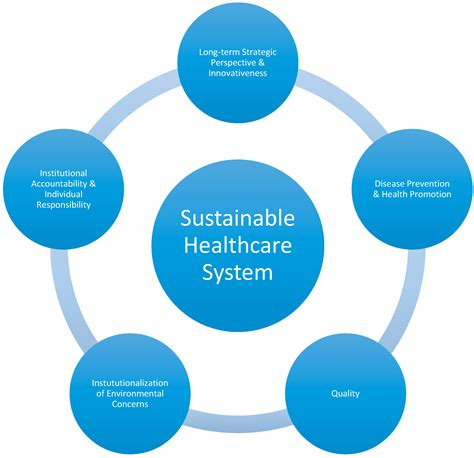 sustainability  full text fit   future   approach   debate