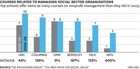Yale Mba Social Impact by The Rise Of Social Entrepreneurship In B Schools In Three