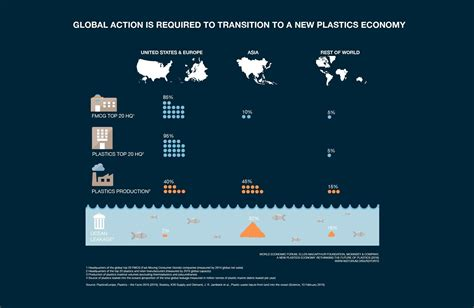 On Our Radar Methods Plastic Bag Rehab by What Are The Drawbacks Of Today S Plastics Economy