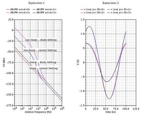 gunn diode oscillator price gunn diode oscillator phase noise 28 images oscillator scheme in which a vco in this exle a