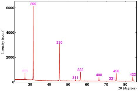 x ray diffraction pattern for nacl powder diffraction