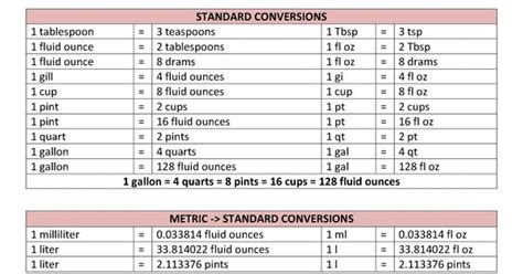 conversion table for liquids metric to standard
