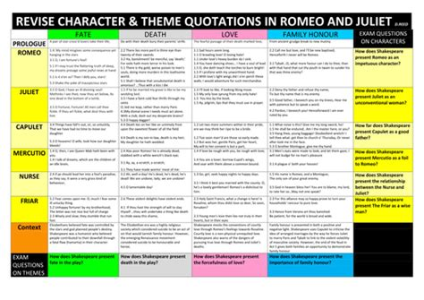 themes of romeo and juliet gcse romeo and juliet gcse revision sheet new version by