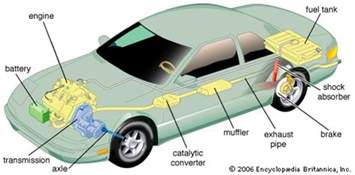 Car Exhaust System Function The Function Of Catcon In An Exhaust System Quora