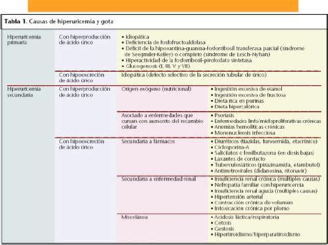acido urico exposicion