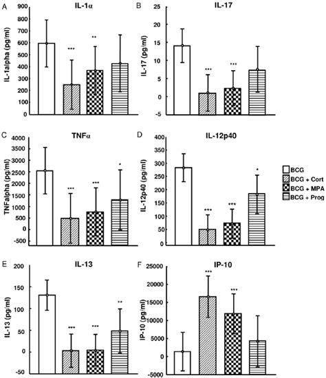 multiplex bead array the effect of cortisol mpa and progesterone on cytokine