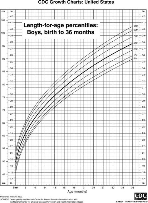 ispae growth chart for indian boys and girls