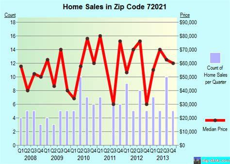 brinkley ar zip code 72021 real estate home value