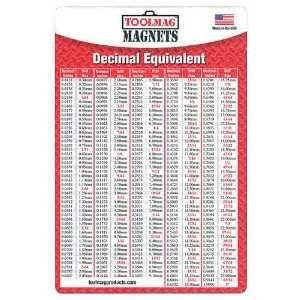 decimal house loctite equivalent chart on popscreen