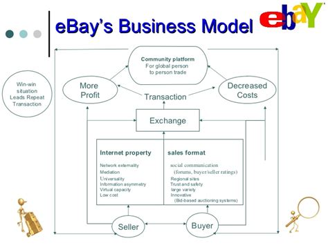 ebay business model ebay vs amazon