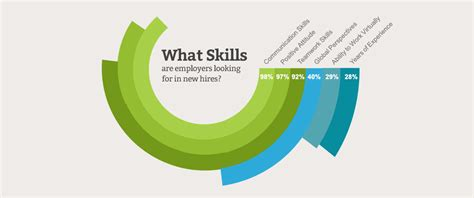 understanding what employers look for in engineers are you an engineer with practical skills hiretale