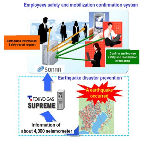 earthquake prevention tokyo gas technical development toward the safe and