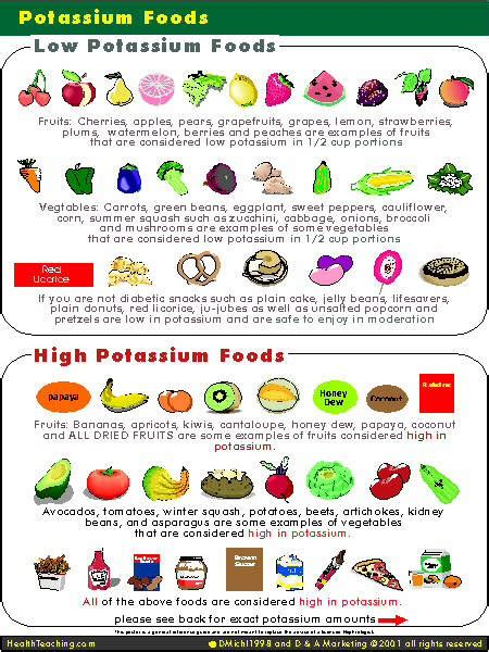 vegetables w potassium 301 moved permanently