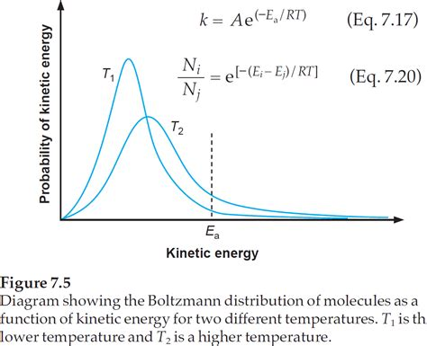 kinetics of a reaction calculating activation energy