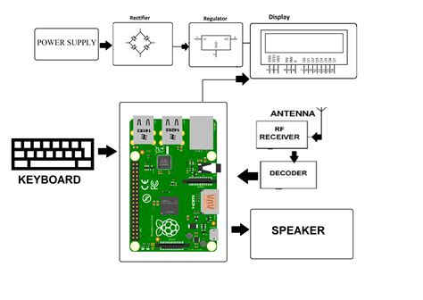 raspberry pi block diagram raspberry pi b block diagram wiring diagram with description