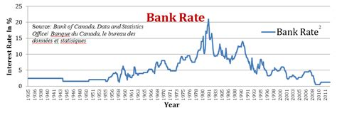 security bank rates interest rates are rising lysander funds