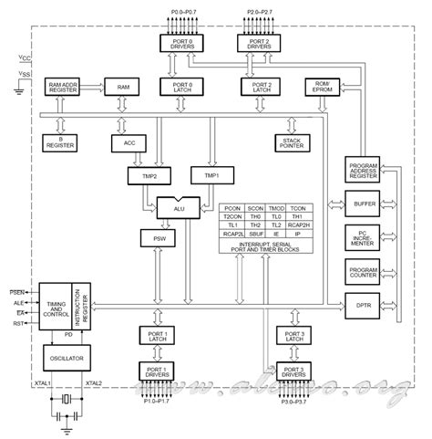 block diagram of 8051 microcontroller 8051 microcontrollers microcontroladores 8051 alciro