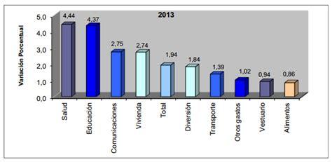 ipc de colombia 2015 datosmacro com ipc 2013 inflacioninflacion