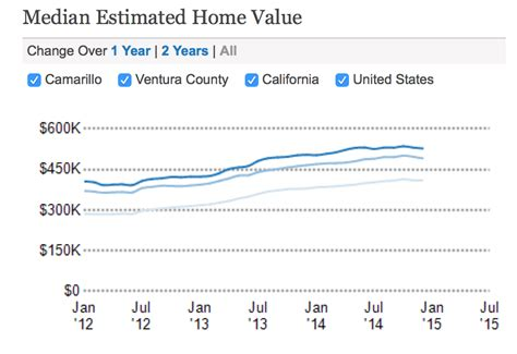 real estate market in camarillo ca january 2015 sfr