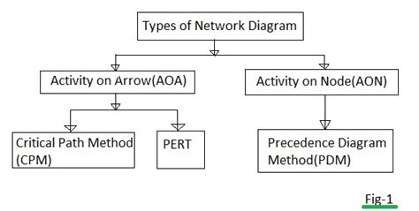 types of network diagrams in project management types of network diagrams in project management wiring