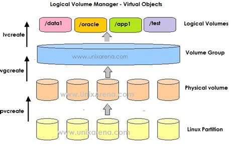 tutorial linux lvm linux lvm volume creation operations unixarena