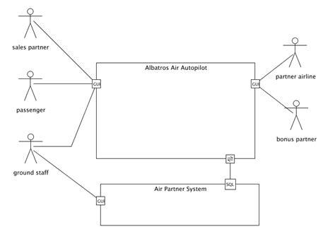 context diagram uml umlet homepage free uml tool