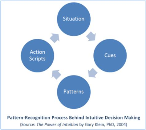 pattern recognition process slow adaptation is driven by forces such by gary a klein