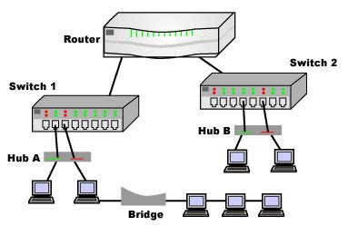 Router Dan Switch 301 Moved Permanently