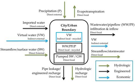 Essay On Cities Of Future With Diagram by Sustainability Free Text Water Footprint Of Cities A Review And Suggestions For Future