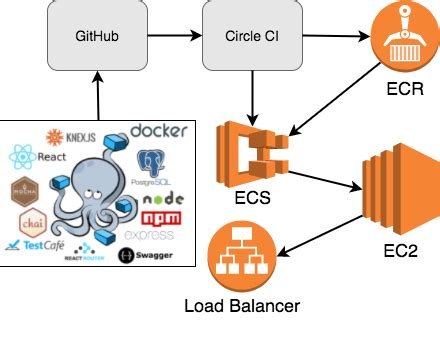 docker distribution tutorial on demand environments with docker and aws ecs