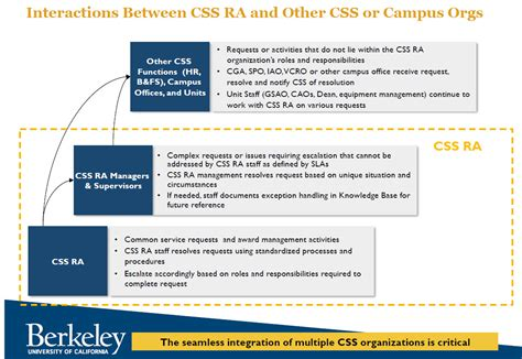 shared services service level agreement template service level agreement ra uc berkeley cus shared