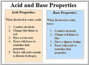 scienceworkplace for class x acids bases and salts