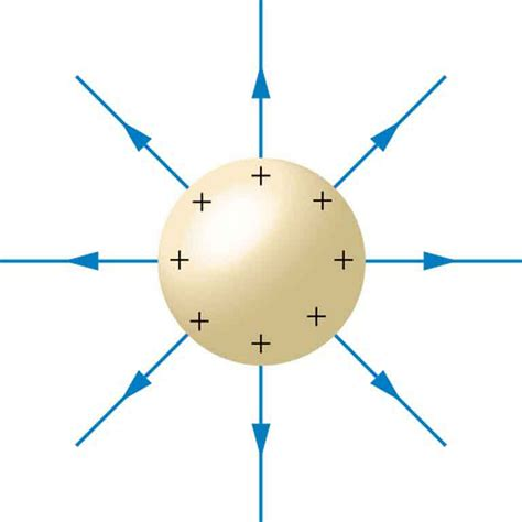 electric field within conductor electrostatics electric field inside a conductor at different charge densities physics stack