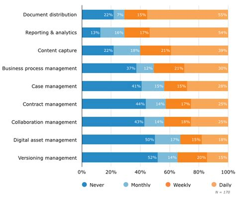 best cms to use content management systems userview