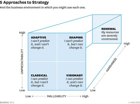 approach template navigating the dozens of different strategy options