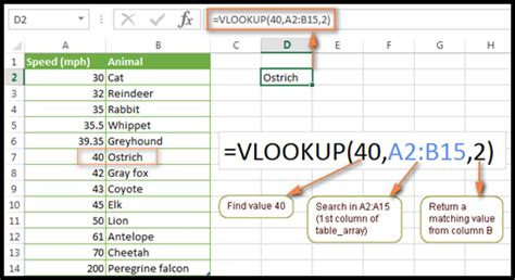excel tutorials vlookup pivot tables 7 essential excel skills every marketer should learn