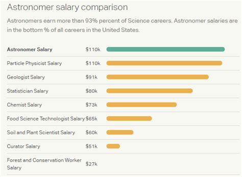 Astronomer Salary what is the salary of the astronomers of nasa quora