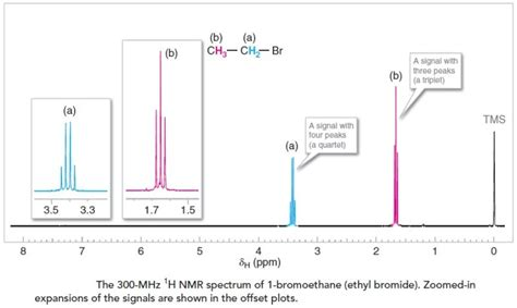 Proton Nmr Spectrum by Nuclear Magnetic Resonance Spectroscopy Nmr Spectroscopy
