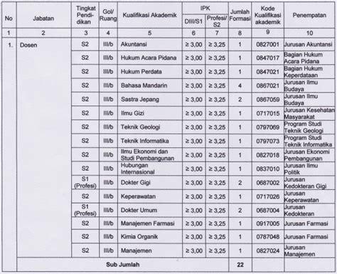 Surat Lamaran Kerja Untuk Cpns Kemdikbud by Lowongan Cpns Di Universitas Jenderal Soedirman Purwokerto